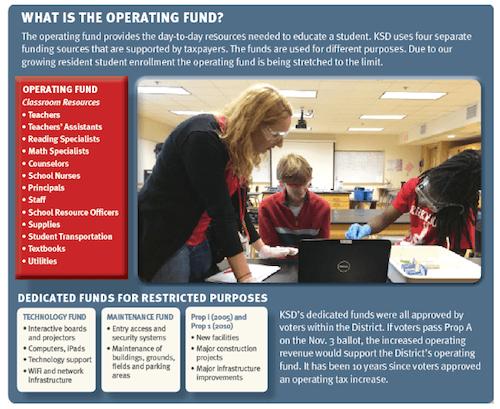operating-fund