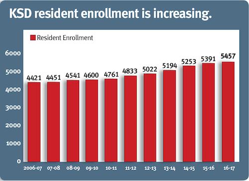 resident enrollment graph