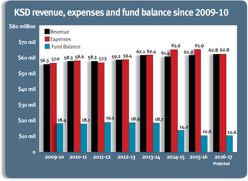 rev-exp-and-fund-balance