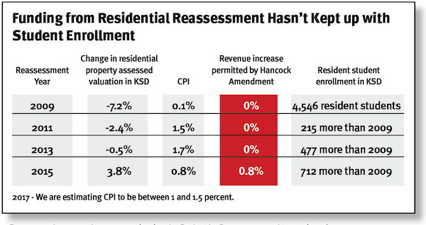revenue-from-reassessment