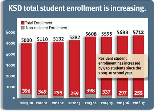total-enrollment